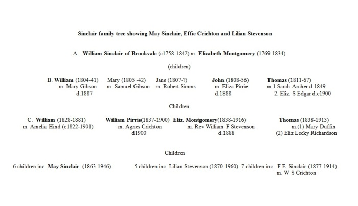 Figure A. Sinclair family tree